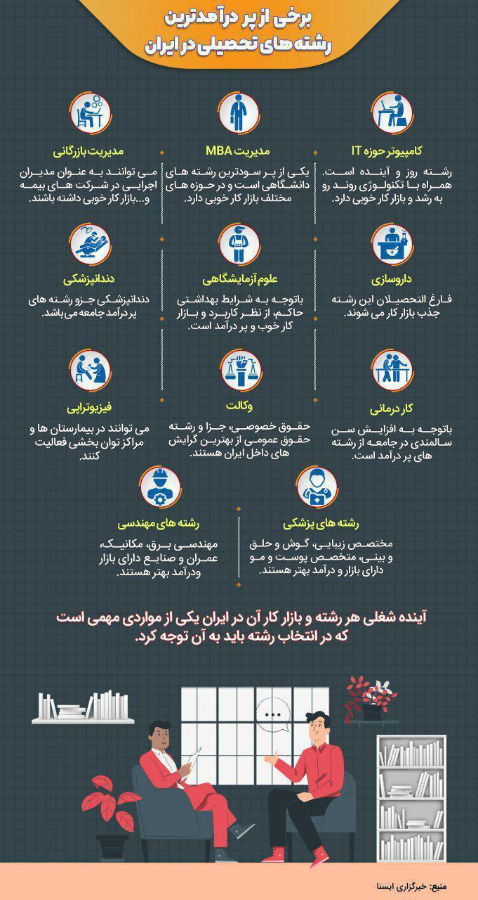 پردرآمدترین رشته های تحصیلی در ایران، عکس