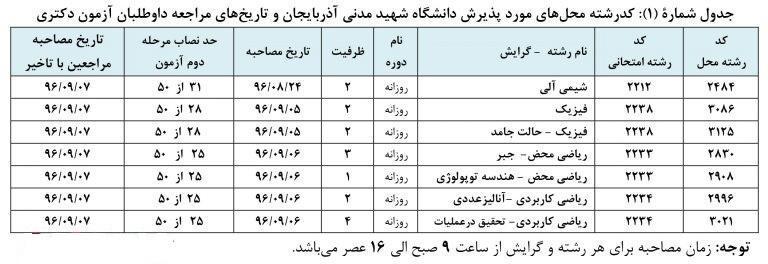 مصاحبه های داوطلبان دکتری تکمیل ظرفیت 96 دانشگاه شهید مدنی از 24 آبان